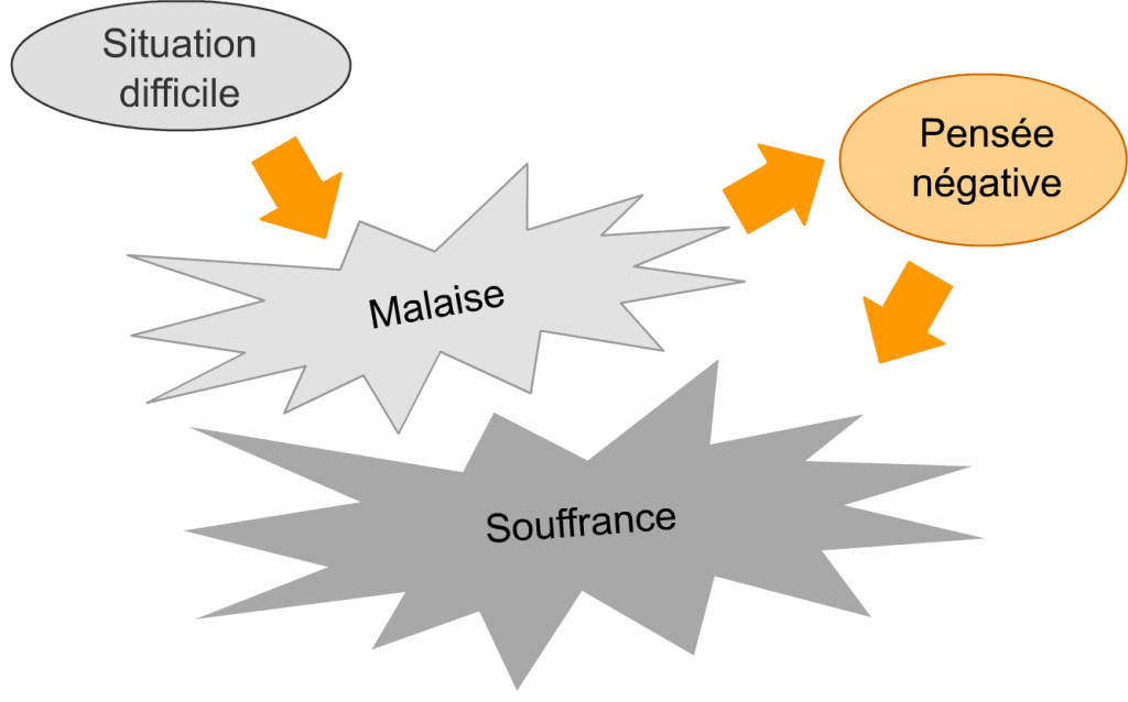 Schéma - Lien pensée-émotion : la pensée négative aggrave l'angoisse et la dépression