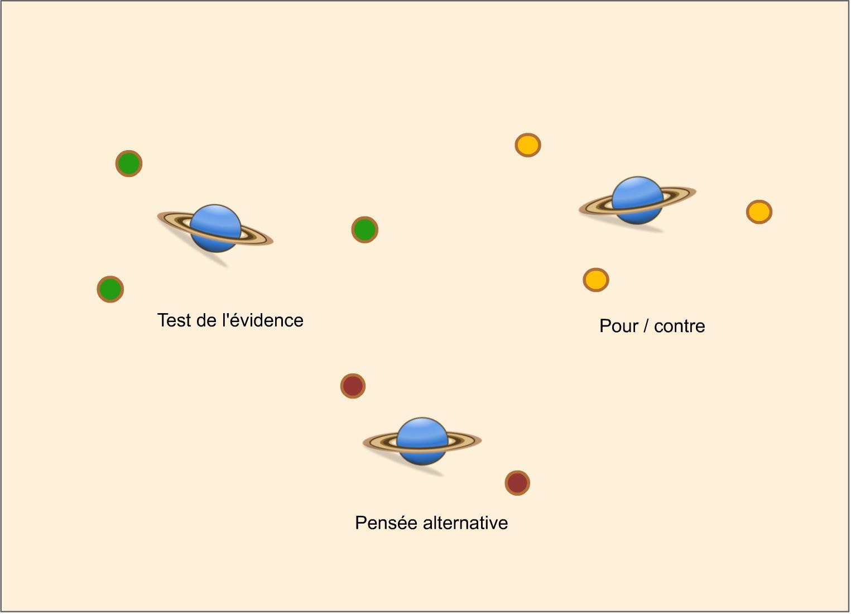 Nouveau système cognitif : les techniques de tcc tournent autour de la pensée