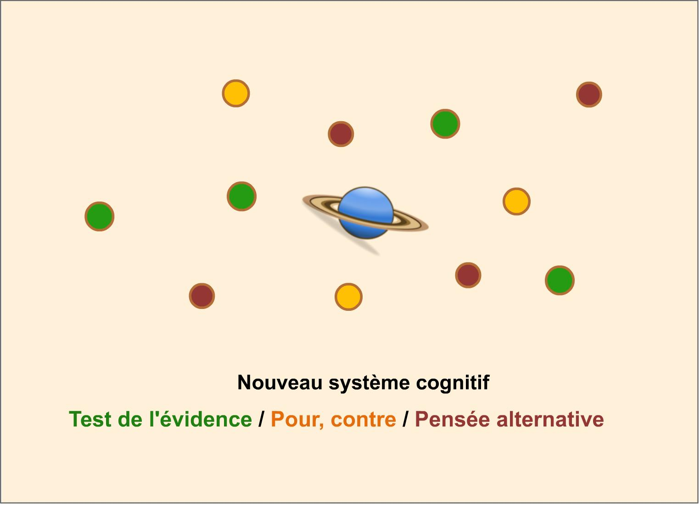 Nouveau système cognitif vue globale